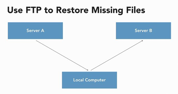 Use FTP to Restore Missing Files