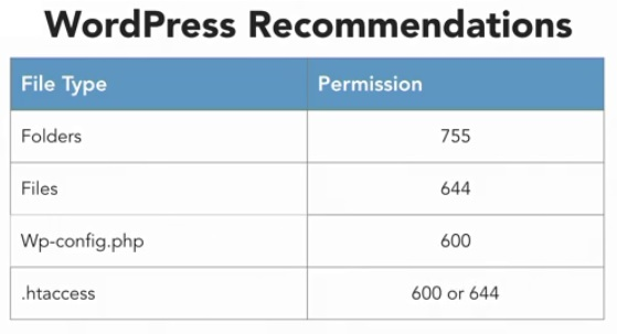 WordPress Recommendations For File Permissions